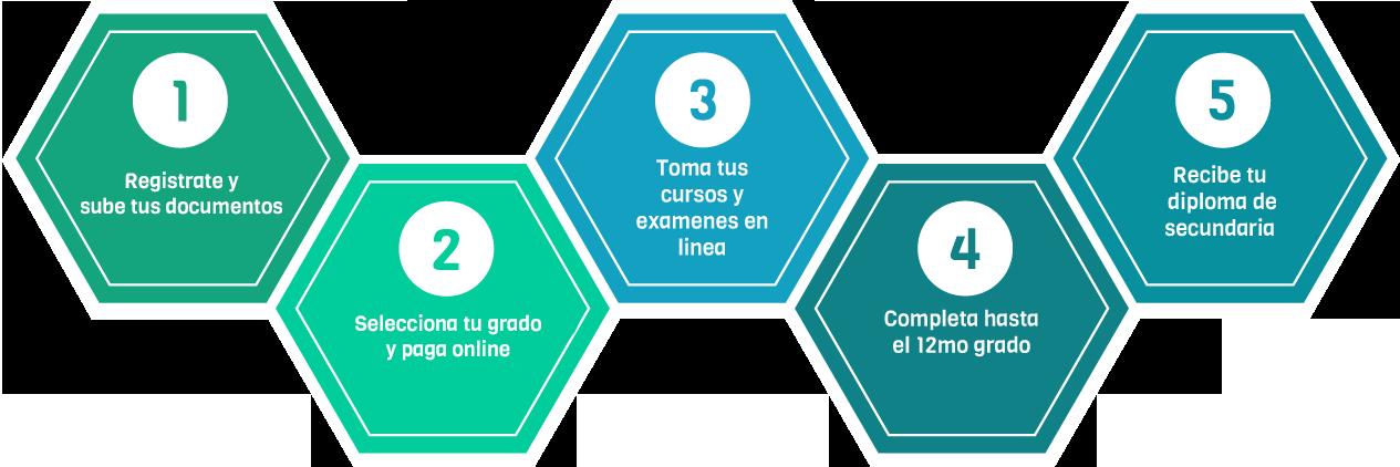Diploma4-Secundaria-Highschool-cuarto-año-bachiller-online-school-academica-mejor-futuro-facil-secundaria online-secundaria internet